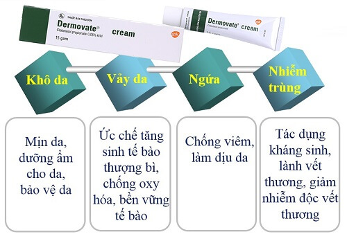 Dermovate Cream sẽ nhanh chóng loại bỏ mọi vấn đề trên da do vảy nến gây nên